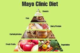 Diet Mayo Benarkah Efektif Turunkan Berat Badan?